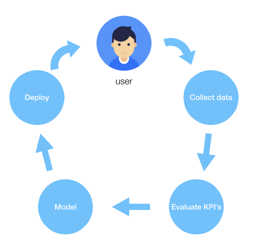 Model driven personalisation loop